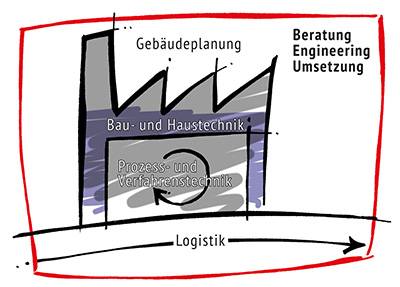 Bild Gebäudeplanung